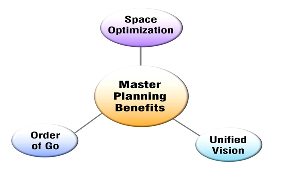 Master Planning: How to Master your Master Plan